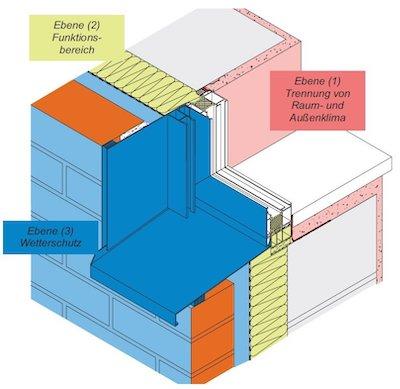 Fenstermontage von Aluminium Fenster nach Ral drei Ebenen